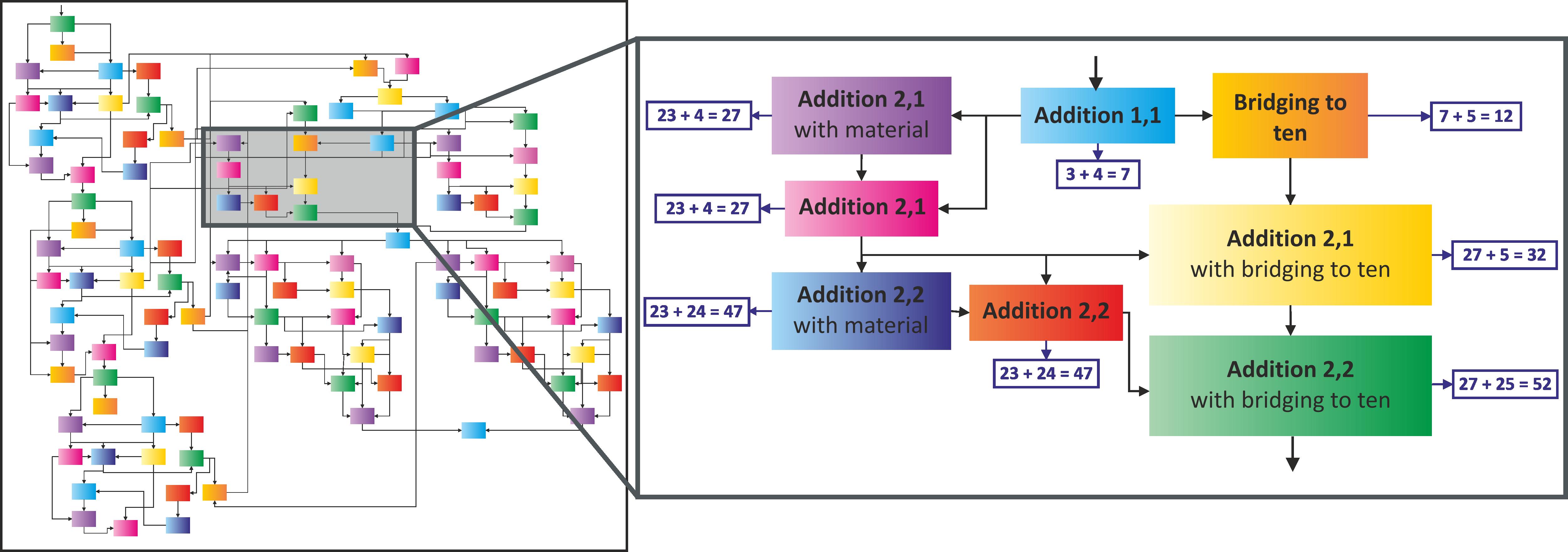 CGL @ ETHZ - Modelling and Optimizing Mathematics Learning in Children